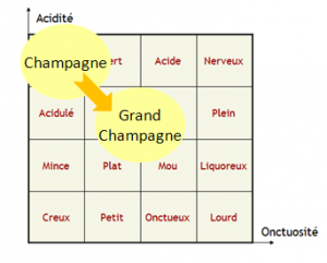 equilibre grand champagne