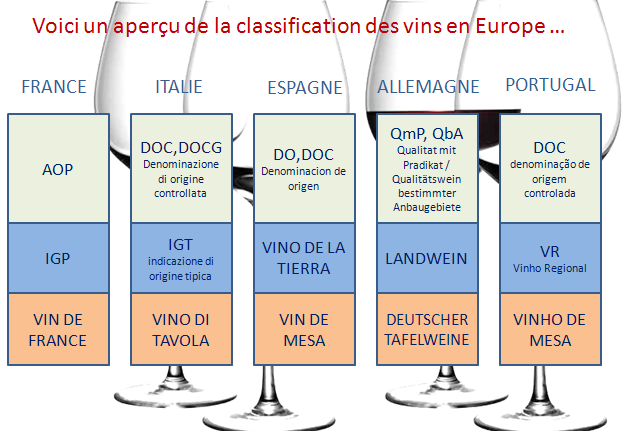 classification vin en europe