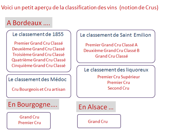 crus et classification recapitulatif
