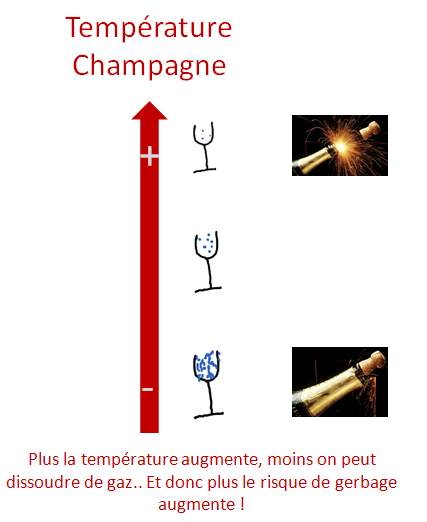 influence temperature sur champagne