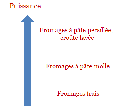 puissance fromages
