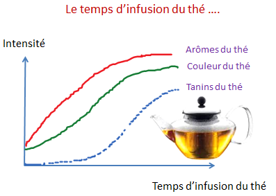 Maceration Percolation And Infusion Techniques Of Extraction Of | Home ...