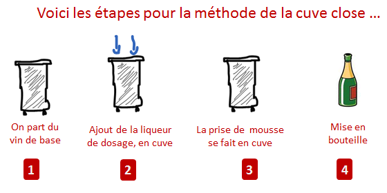 methode cuve close etapes
