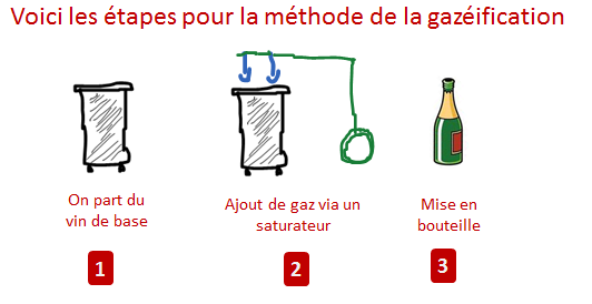 methode gazéification etapes