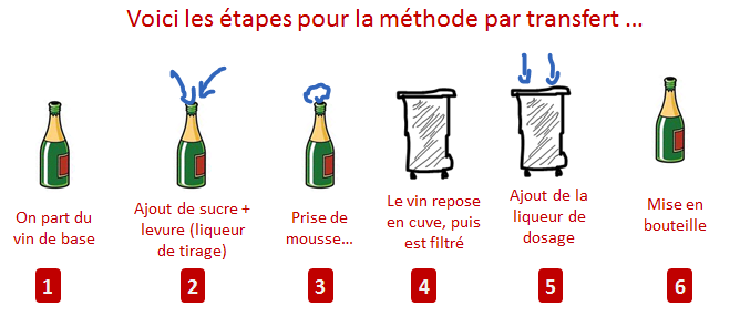 methode par transfert etapes