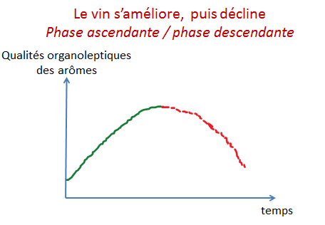 evolution arome temps