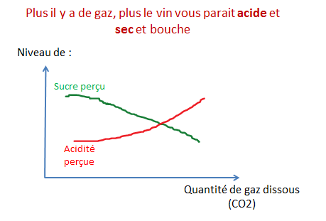 courbe sucre acidite gaz CO2