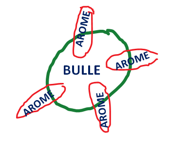 bulles et arome champagne