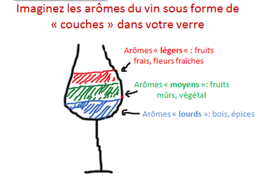 couches aromes vin